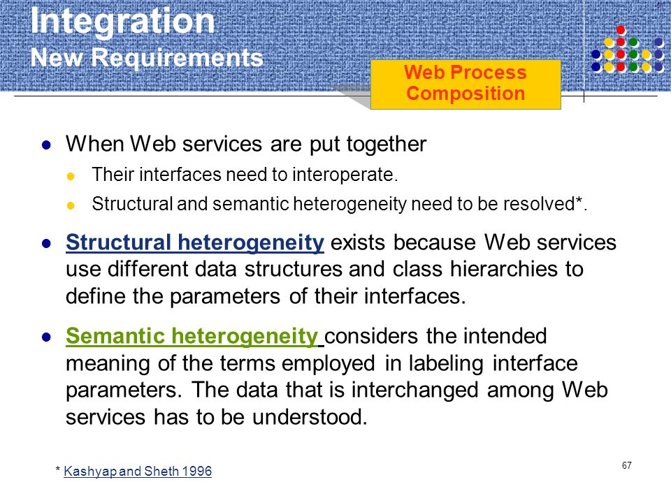 Integration New Requirements