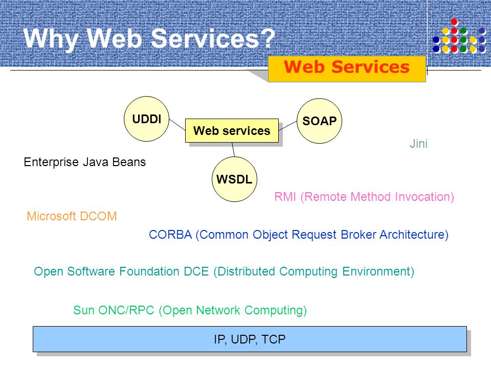 Why Web Services Web Services UDDI SOAP Web services Jini