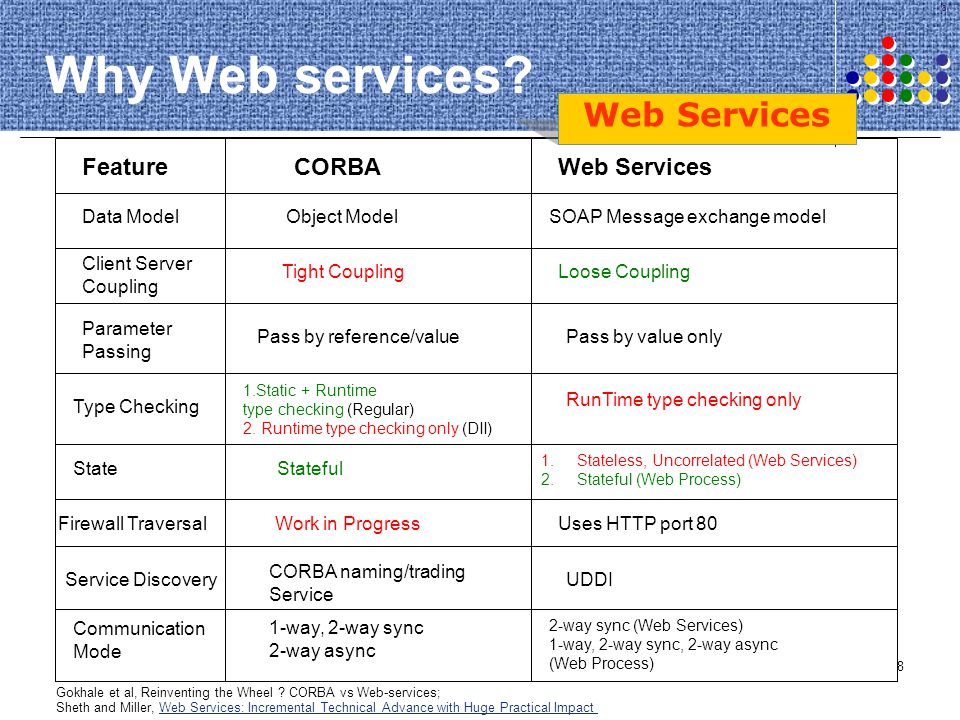 Why Web services Web Services Feature CORBA Web Services Data Model