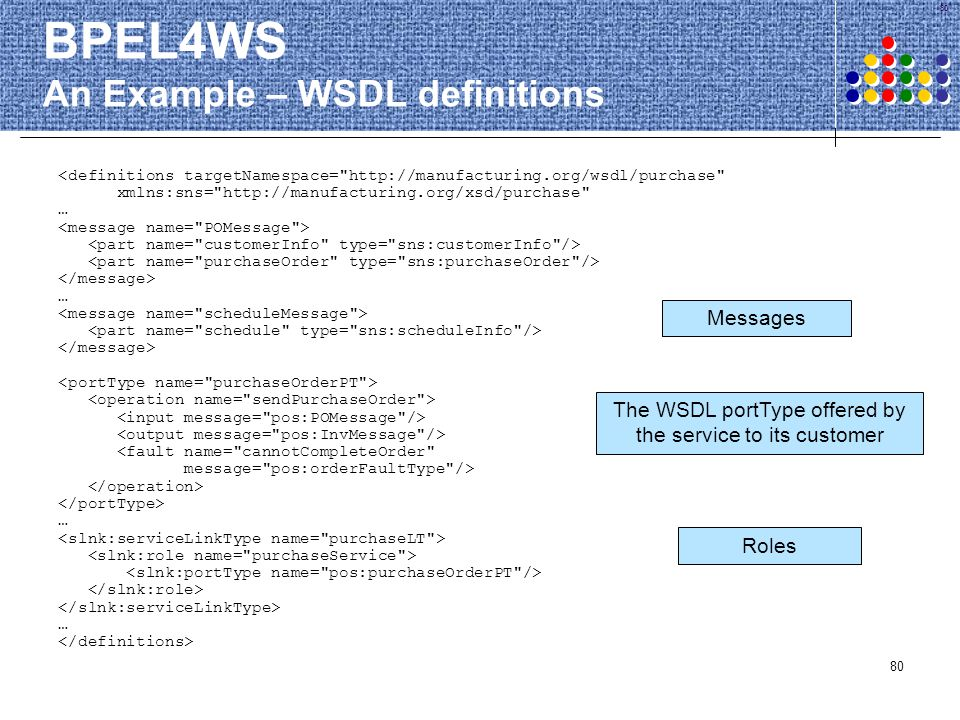 BPEL4WS An Example – WSDL definitions