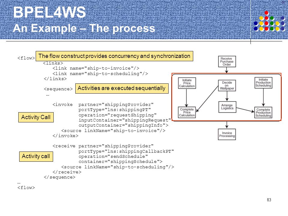 BPEL4WS An Example – The process