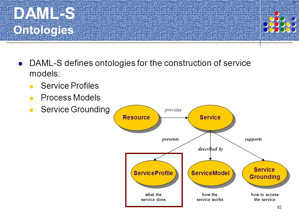 DAML-S Ontologies DAML-S defines ontologies for the construction of service models: Service Profiles.