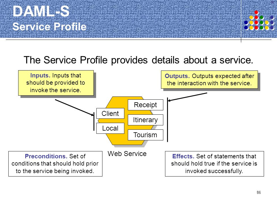 DAML-S Service Profile