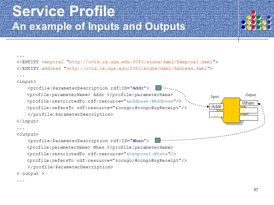 Service Profile An example of Inputs and Outputs