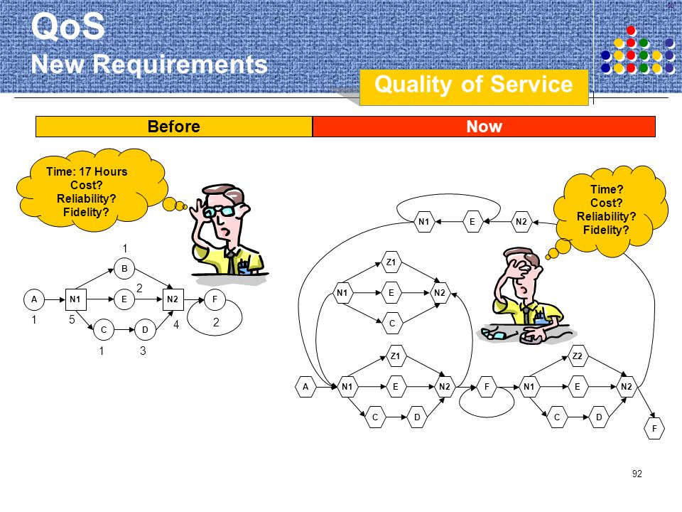 QoS New Requirements Quality of Service Before Now Time Cost
