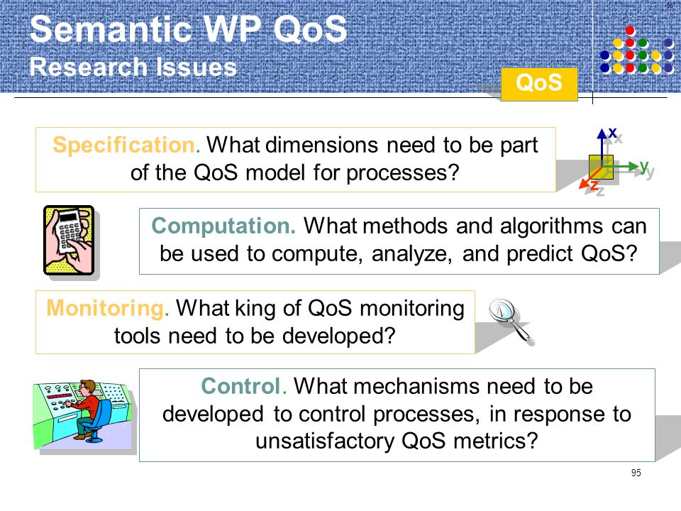 Semantic WP QoS Research Issues