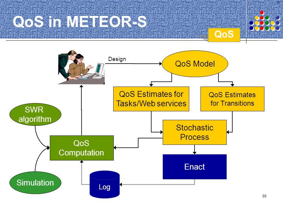 QoS in METEOR-S QoS QoS Model QoS Estimates for Tasks/Web services SWR