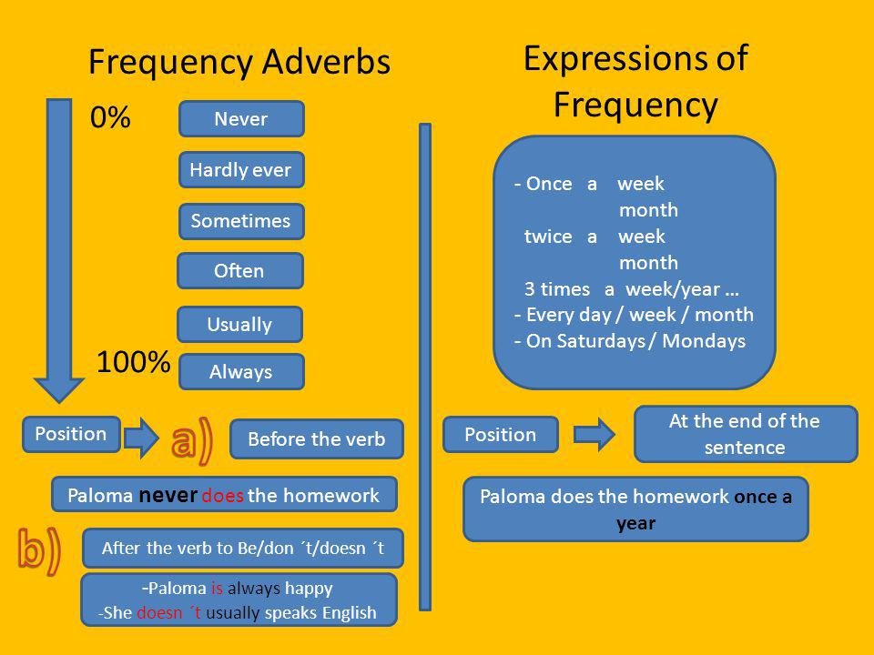 a) b) Frequency Adverbs Expressions of Frequency 0% 100% Never