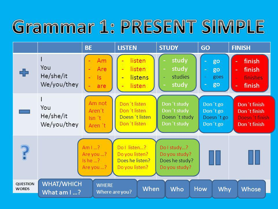 Grammar 1: PRESENT SIMPLE