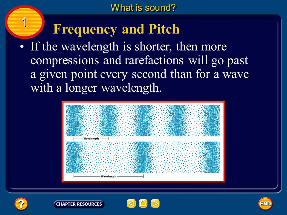 What is sound 1. Frequency and Pitch.