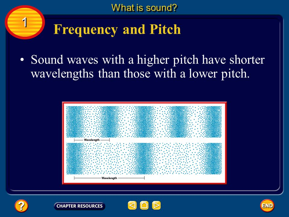 What is sound. 1. Frequency and Pitch.