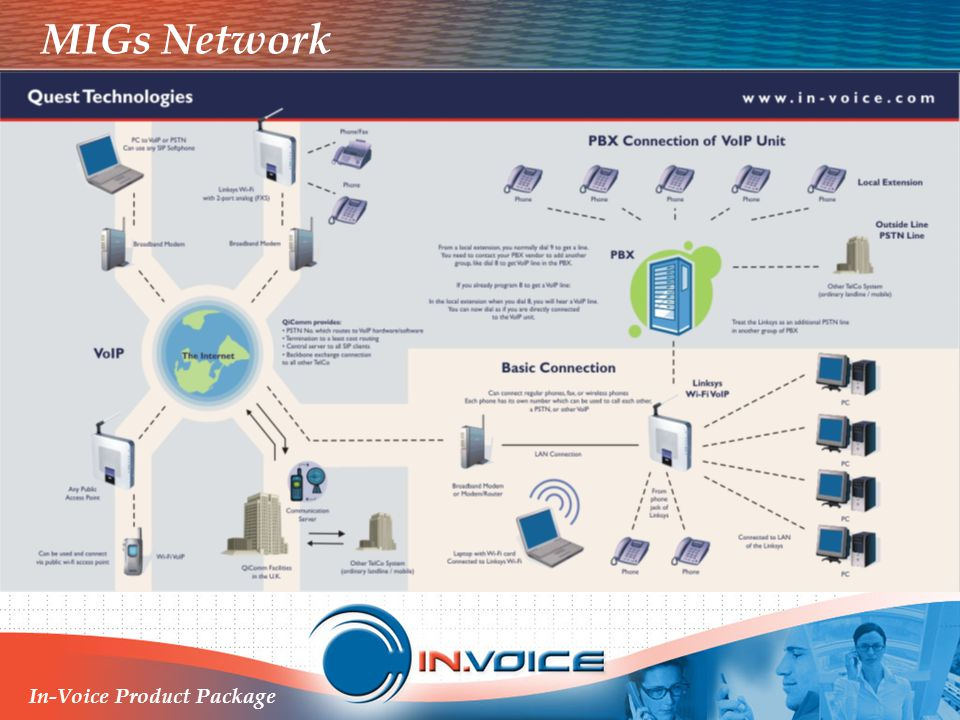 MIGs Network In-Voice Product Package