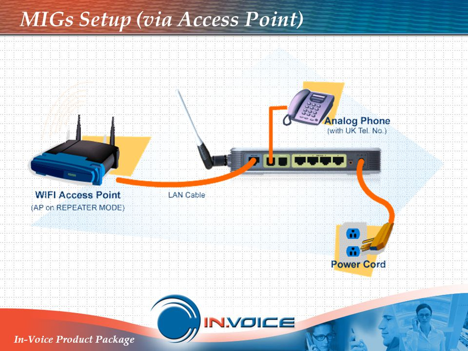 MIGs Setup (via Access Point)