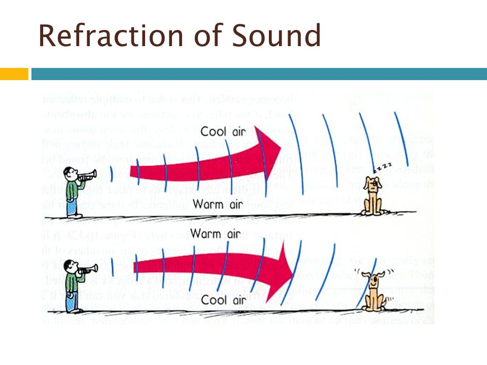 Refraction of Sound