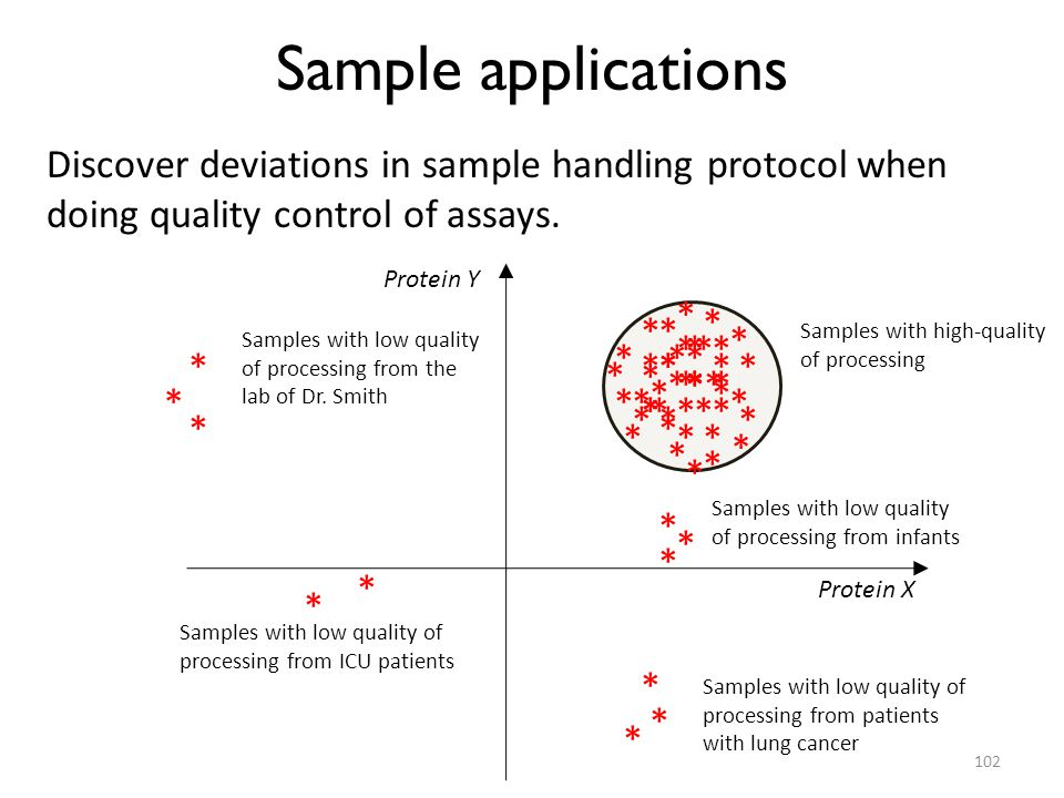 Sample applications Discover deviations in sample handling protocol when doing quality control of assays.