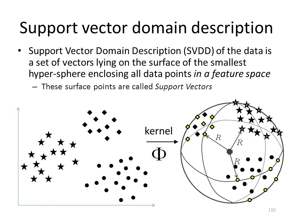 Support vector domain description