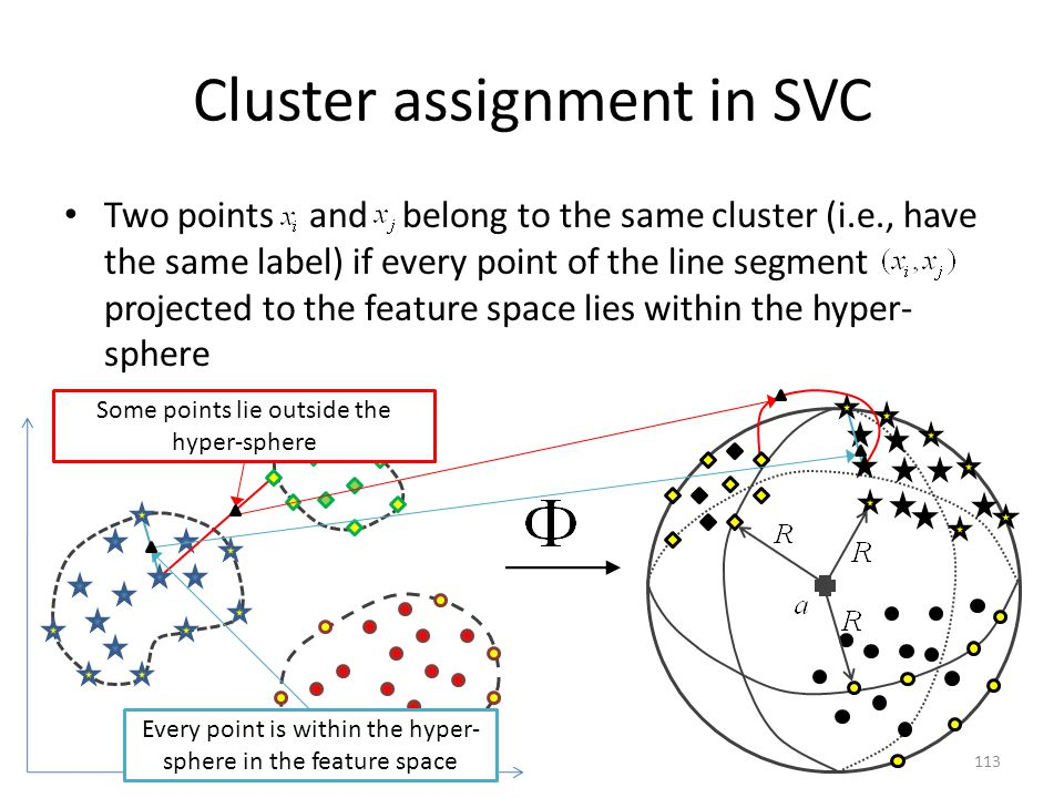 Cluster assignment in SVC