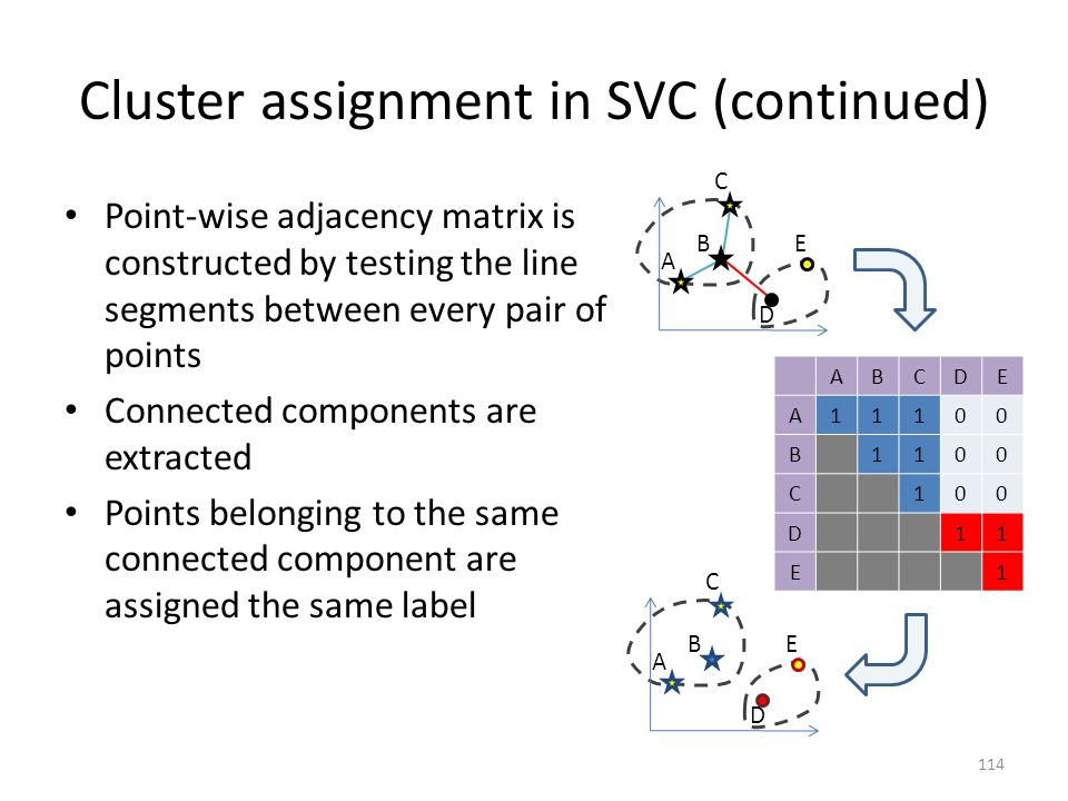 Cluster assignment in SVC (continued)