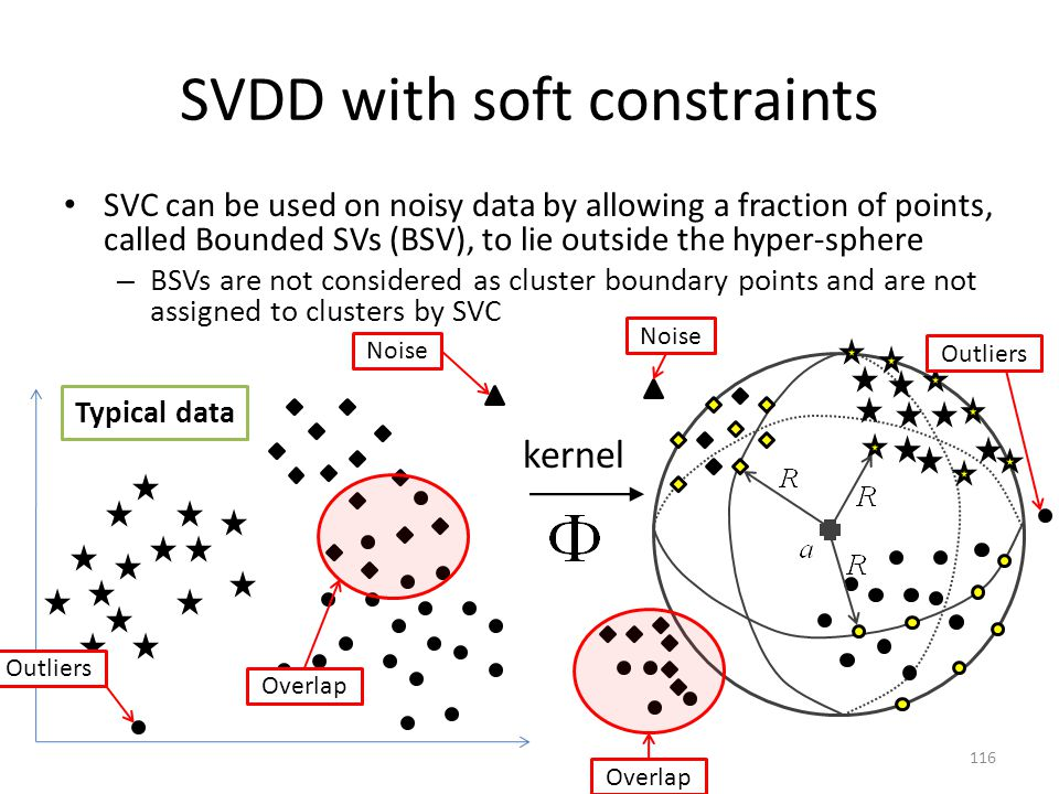 SVDD with soft constraints