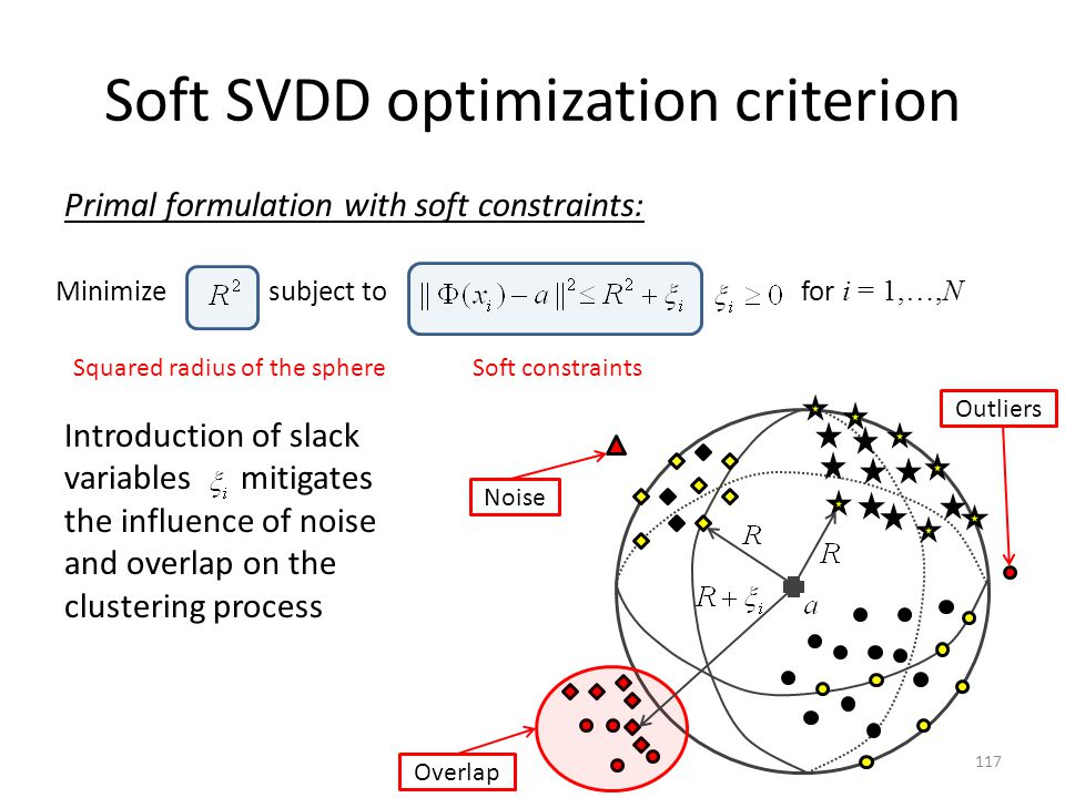 Soft SVDD optimization criterion