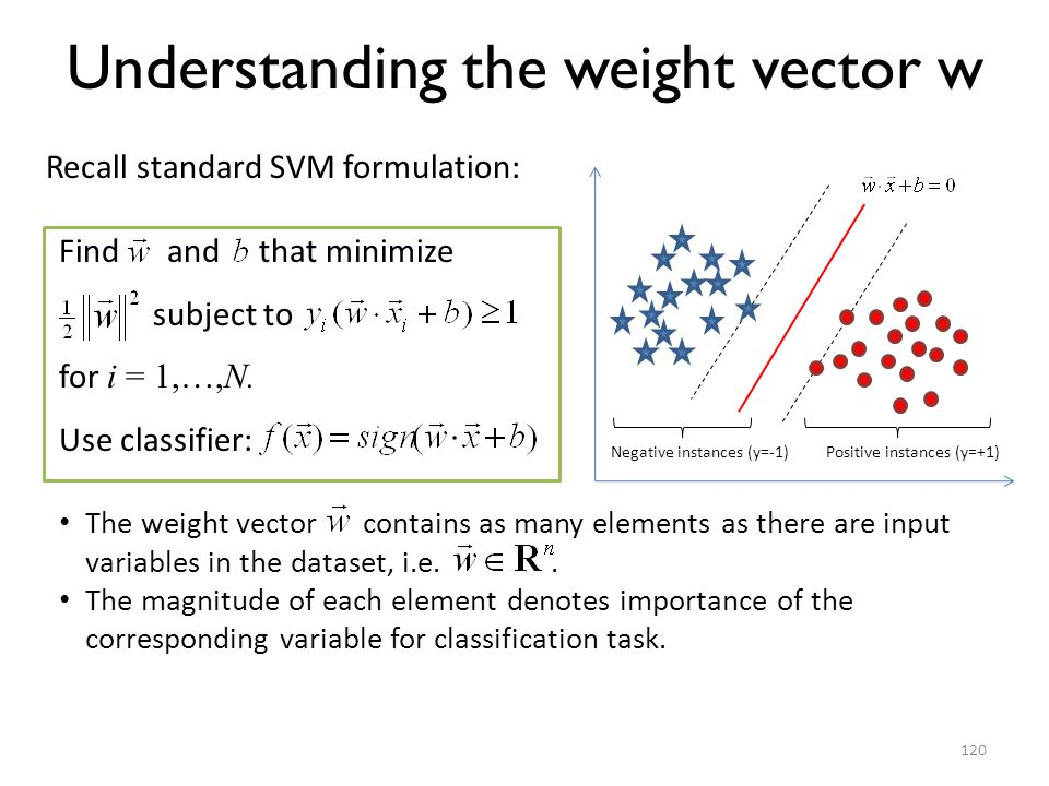 Understanding the weight vector w
