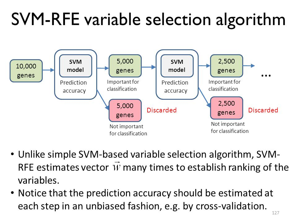 SVM-RFE variable selection algorithm