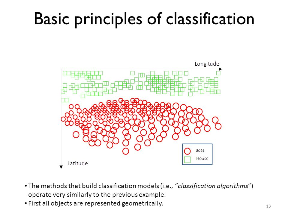Basic principles of classification