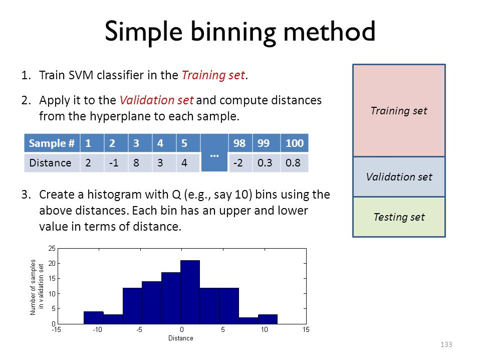 Simple binning method Train SVM classifier in the Training set.