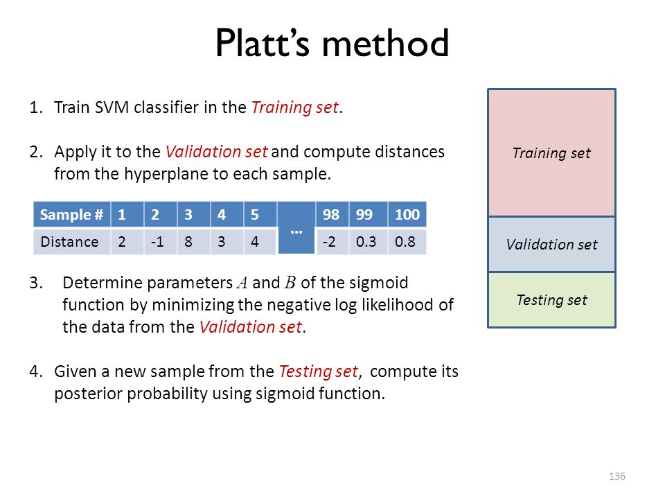Platt's method Train SVM classifier in the Training set.