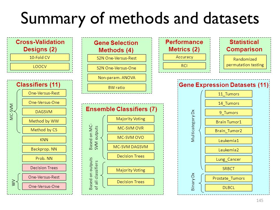 Summary of methods and datasets