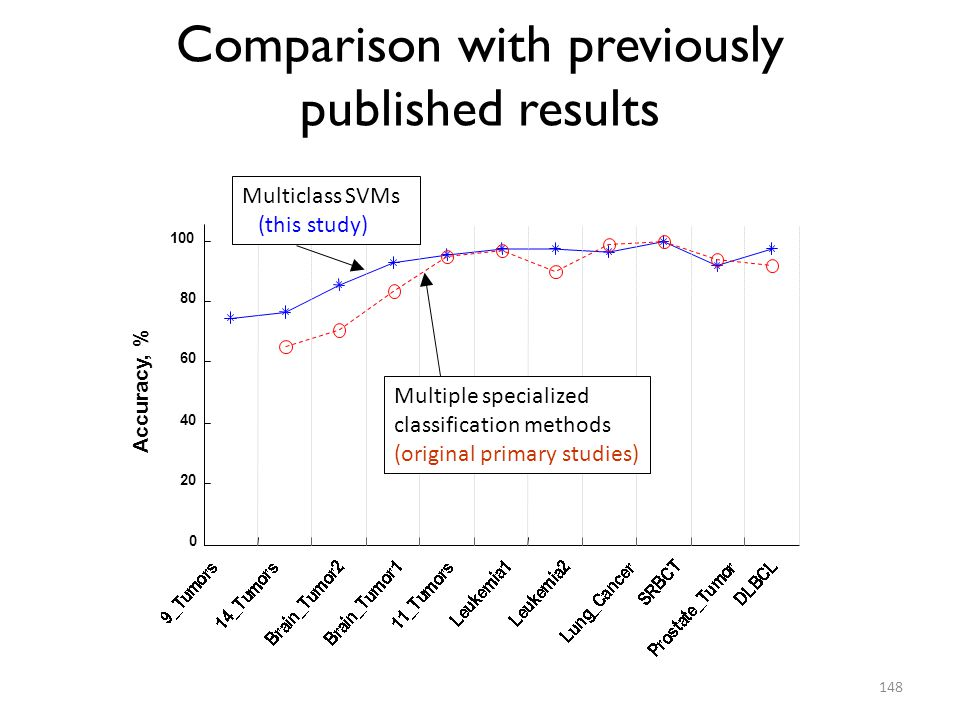 Comparison with previously published results