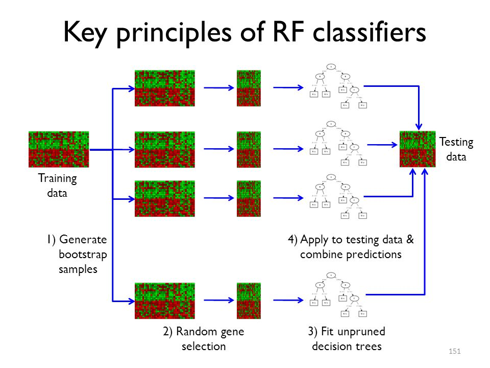 Key principles of RF classifiers
