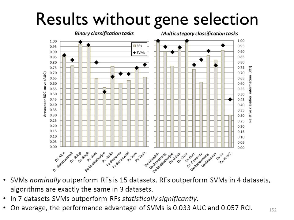 Results without gene selection