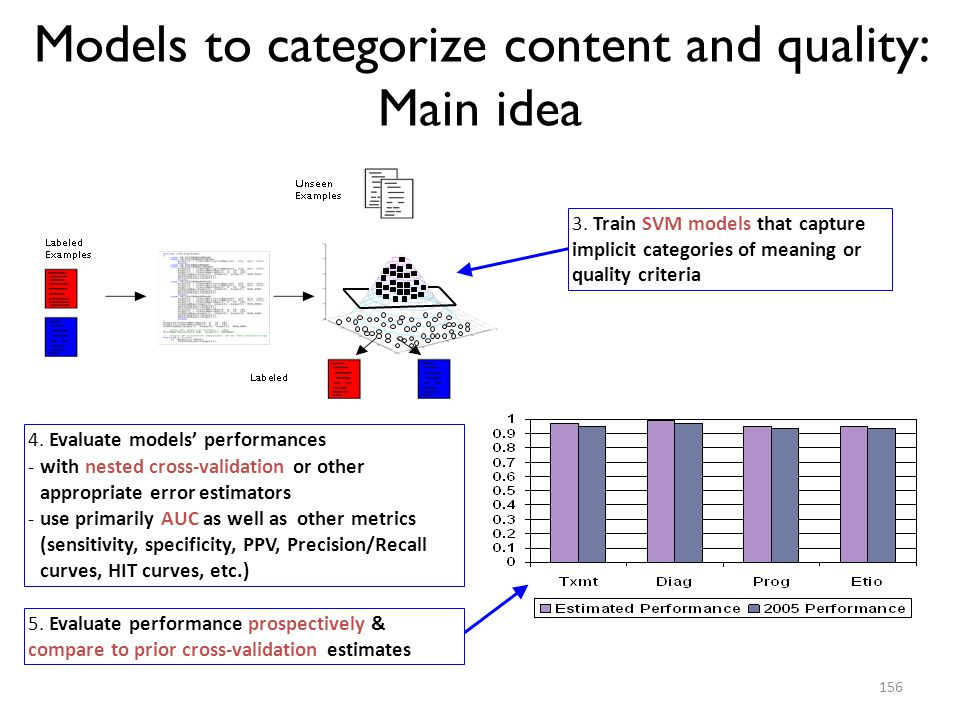 Models to categorize content and quality: Main idea