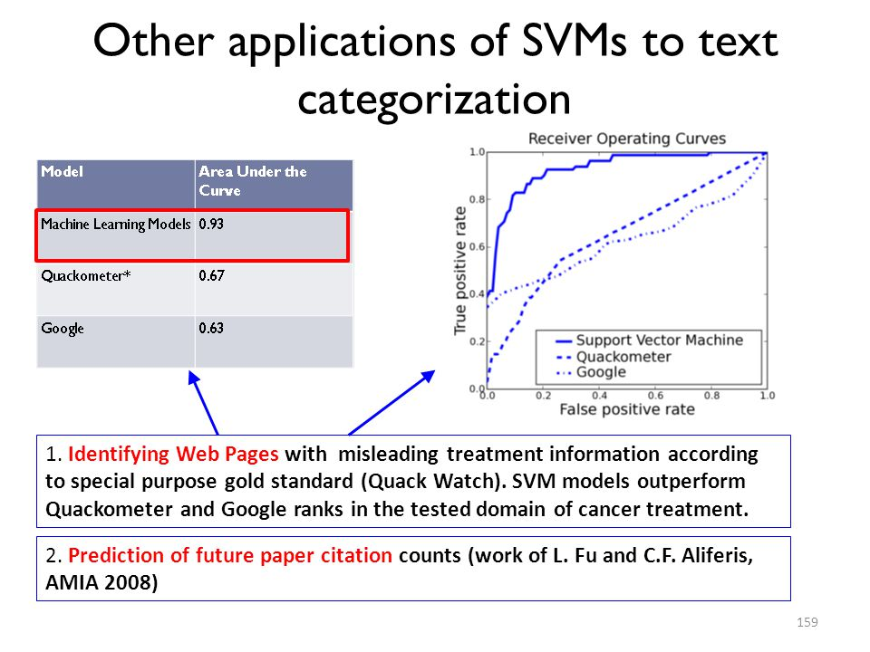 Other applications of SVMs to text categorization