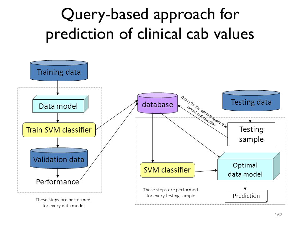Query-based approach for prediction of clinical cab values