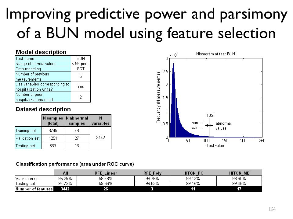 Improving predictive power and parsimony of a BUN model using feature selection