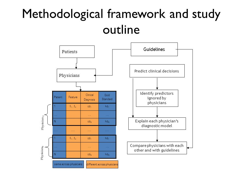 Methodological framework and study outline
