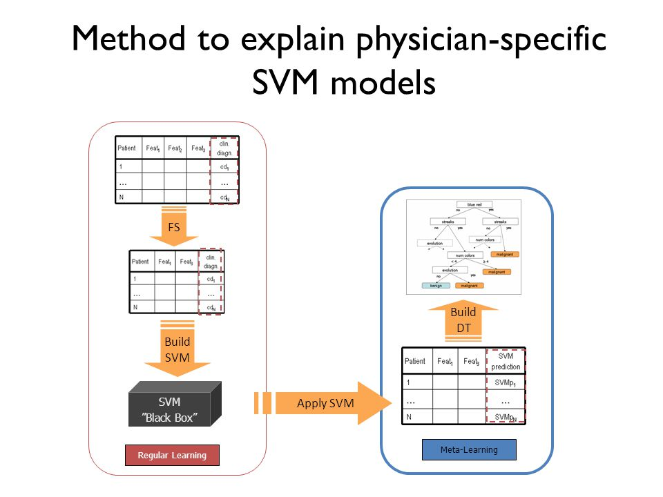 Method to explain physician-specific SVM models
