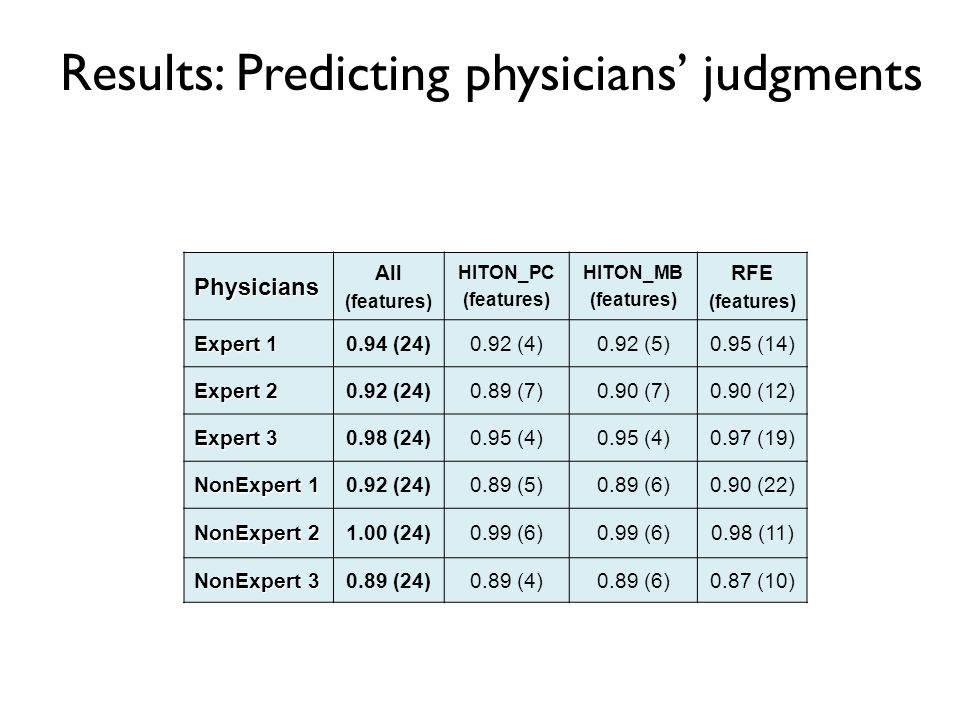 Results: Predicting physicians' judgments