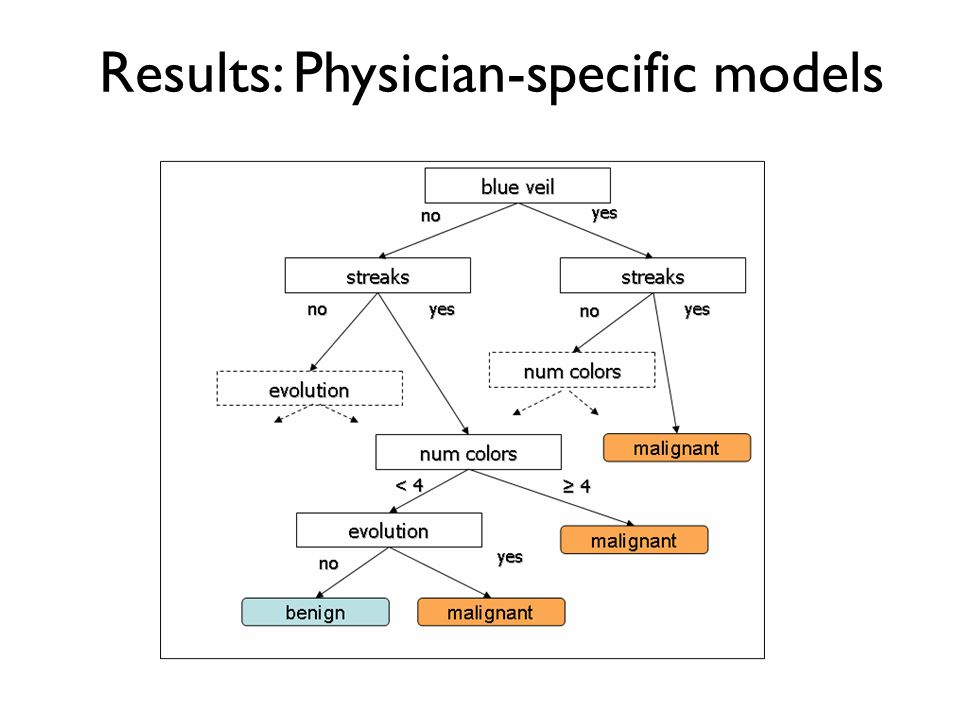 Results: Physician-specific models