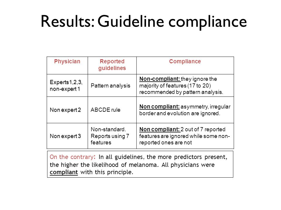 Results: Guideline compliance