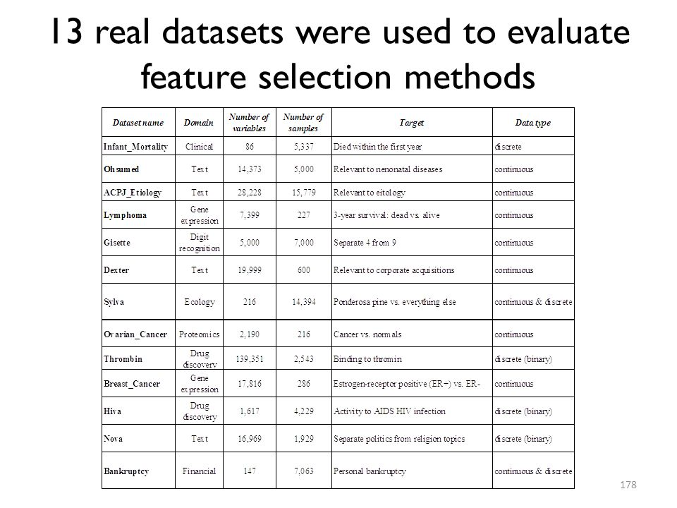 13 real datasets were used to evaluate feature selection methods