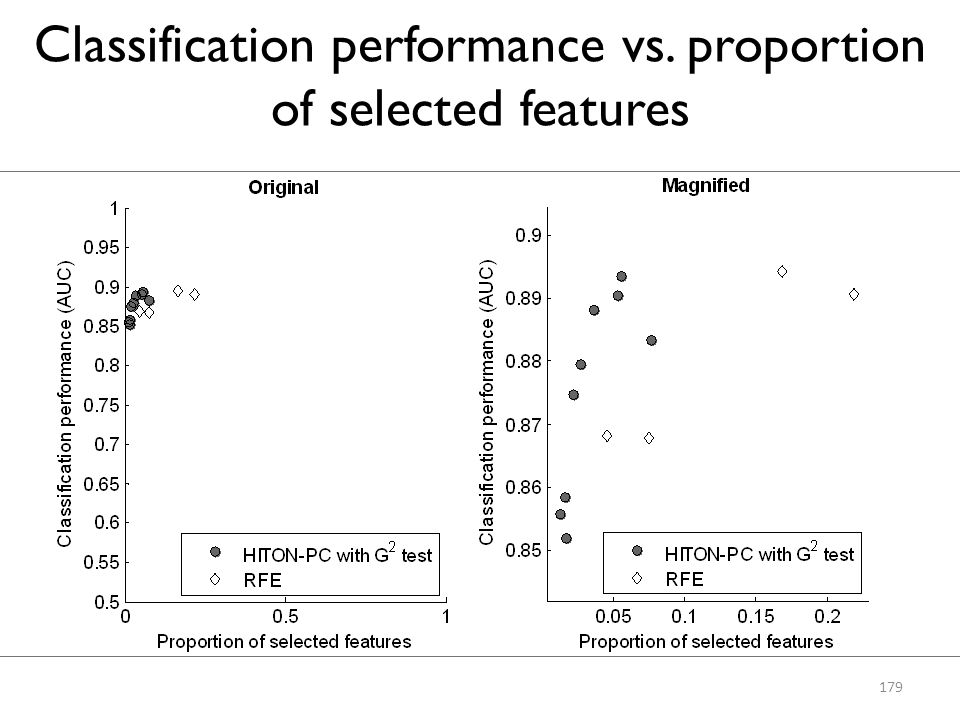 Classification performance vs. proportion of selected features