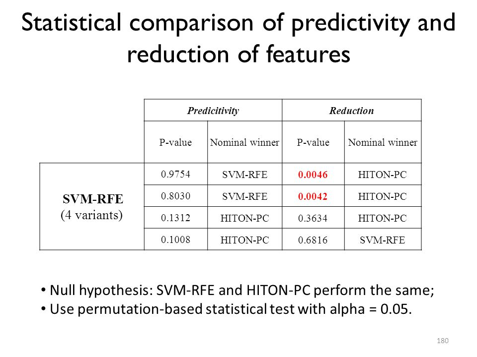 Statistical comparison of predictivity and reduction of features