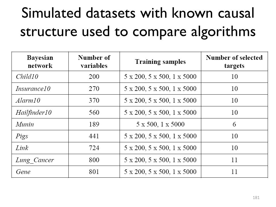 Simulated datasets with known causal structure used to compare algorithms
