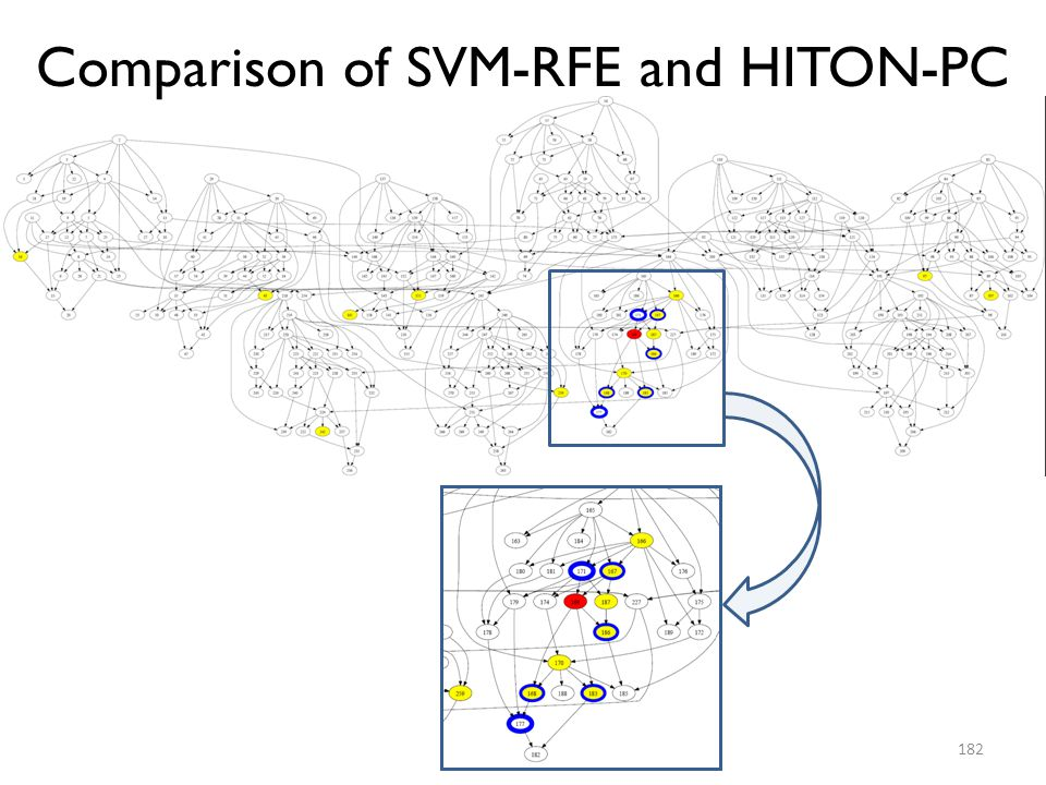 Comparison of SVM-RFE and HITON-PC