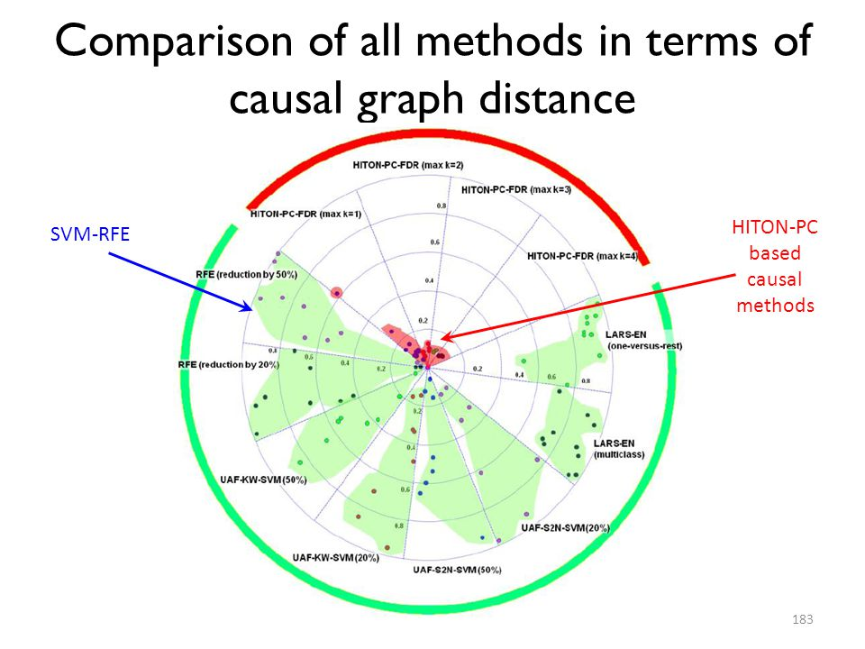Comparison of all methods in terms of causal graph distance
