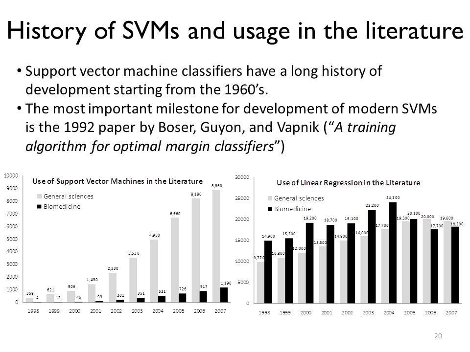 History of SVMs and usage in the literature