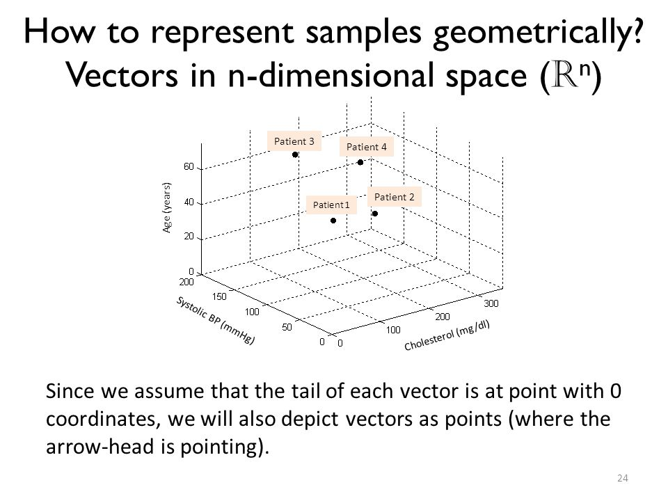 How to represent samples geometrically